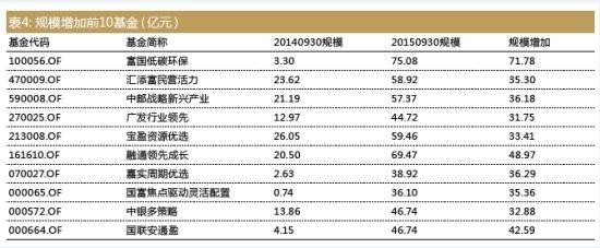 过山车市场牛基:10只基金规模增加超30亿