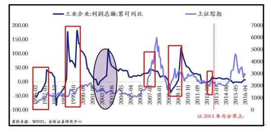 安信证券:市场将出现一轮吃饭行情 反弹超20%