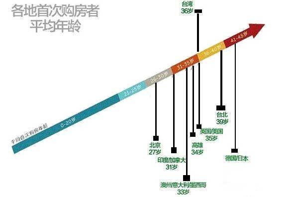 中国人27岁就有房了?透支两代人的储蓄代价太大