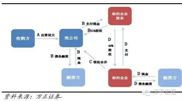 任泽平:门口的野蛮人 美国80年代杠杆并购及对中国的启示