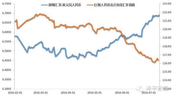 任泽平:进出口疲弱 预计3季度是货币宽松时间窗