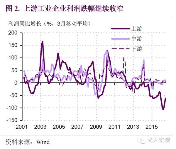 光大证券:需求企稳价格回升 企业盈利能力改善