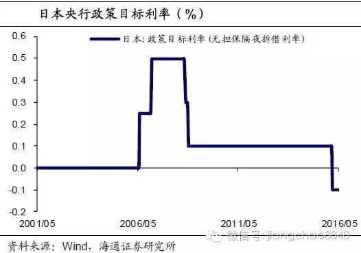 姜超:当利率降到足够低 货币政策会力不从心