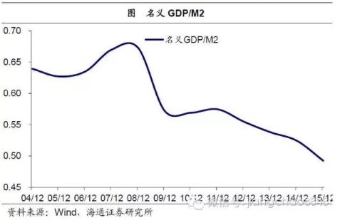海通证券:流动性陷阱出现 企业盈利低迷为成因