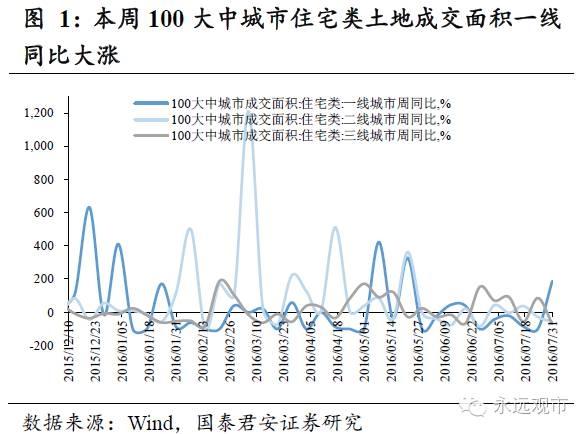 国泰君安:楼市成交量低位企稳 下游需求整体趋稳