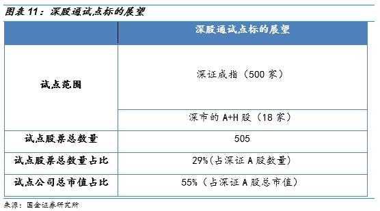 国金证券:深港通成为下半年最为确定的主题之一