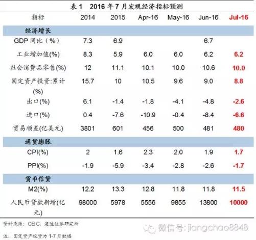 海通证券:7月PMI微降至49.9 通胀短期无忧