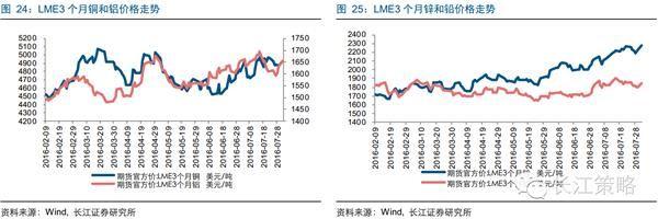 长江证券:如何把握基建产业链下的确定性投资机会?