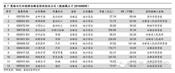 海通证券荀玉根:上海引领的国改 遍地开花的精彩