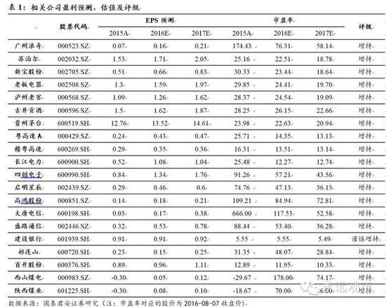 国泰君安:市场缩量博弈参与价值下降 继续离场观望