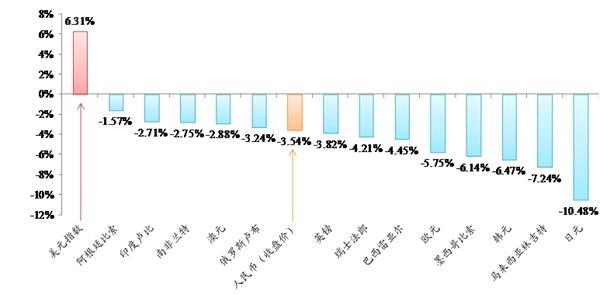 央行:人民币汇率完全有条件继续保持在合理均衡水平上基本稳定