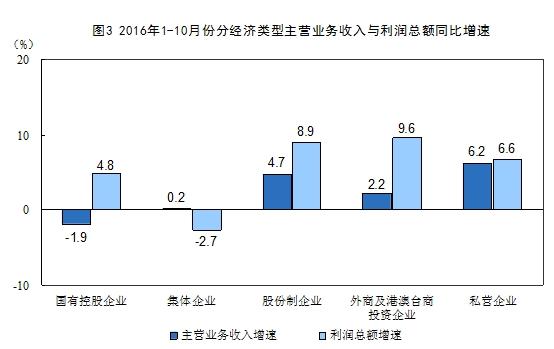 10月份规模以上工业企业利润同比增长9.8% 利润增长稳中有升