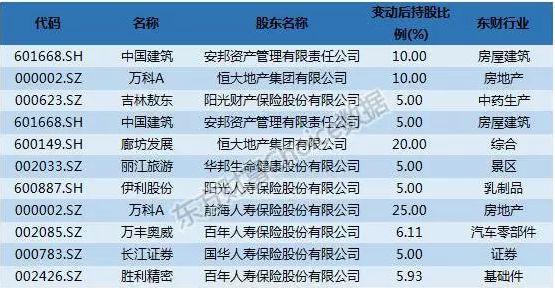 安邦开启买买买模式 狂买中国建筑吹响牛市集结号?