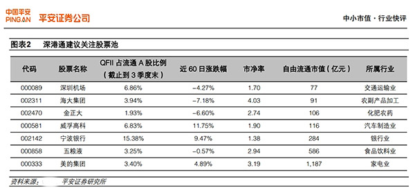 掘金深港通:三类股票最有可能受资金热捧(附名单)