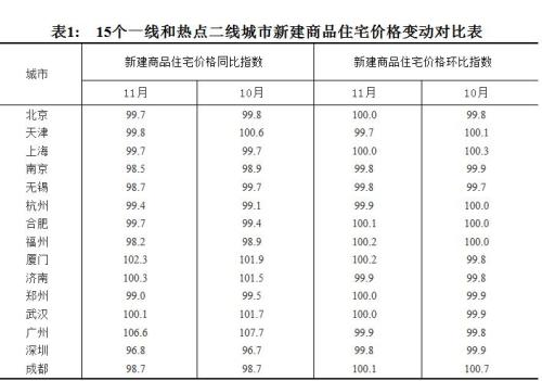 11月全国房价数据出炉!北京二手房价降了