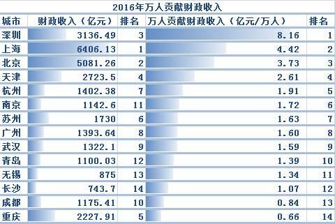 """中国最强10大城市出炉!这座城市超越天津,成""""新一线""""冠军!"""