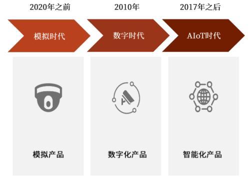 AI赋能物联网,探索AIoT发展新趋势